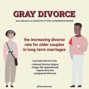 """Text reads """"Gray Divorce, also referred to as silver splitter or diamond divorcees. The increasing divorce rate for older couples in long-term marriages. Contributing factors: reduced divorce stigma, longer life expectancies, repeat divorces, postponed divorces."""